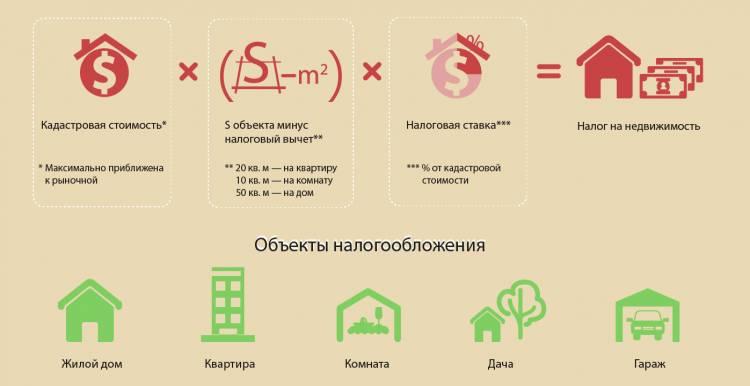 Объект налогоблажения